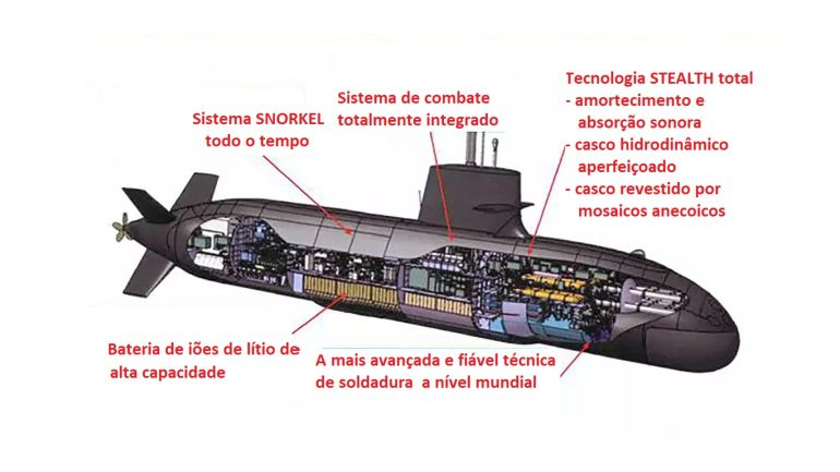 O novíssimo submarino ORYU em corte