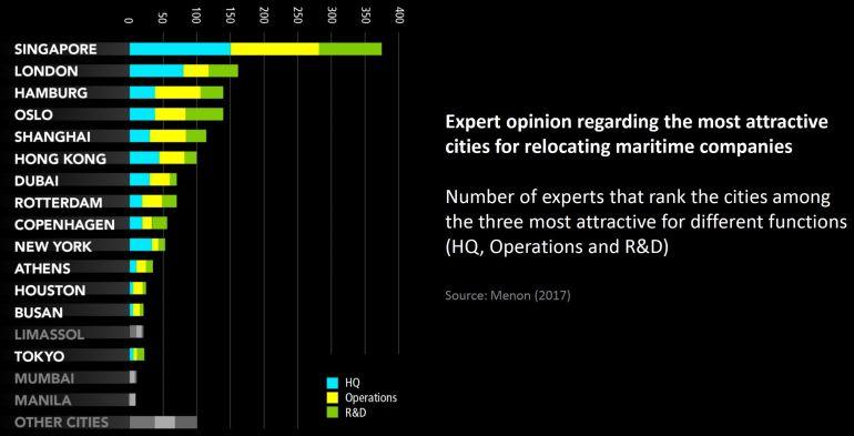 quadro das 17 cidades mais atrativas para a relocalização de empresas marítimas