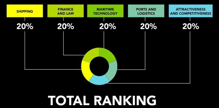 Os 5 pilares que definem uma Capital Marítima são avalidados com o mesmo peso.