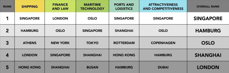 Das 30 cidades destacadas, só 11 cidades conseguem ser classificadas em pelo menos um dos 5 indicadores de competitividade marítima.