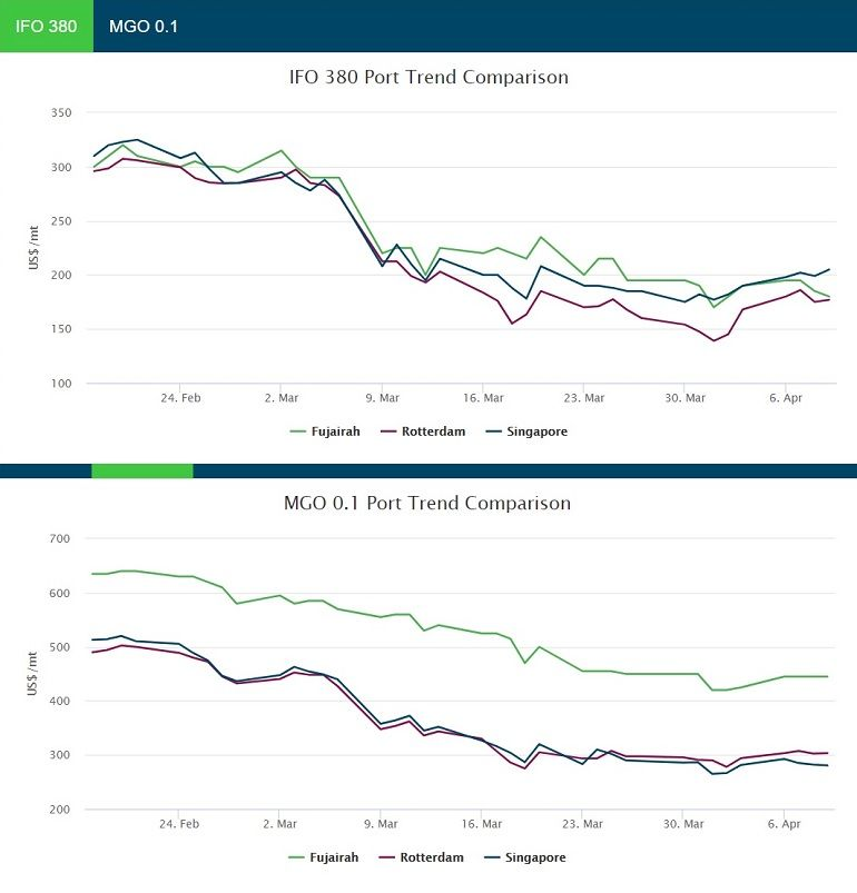 IFO380 e MGO0.1 Comparação de tendências portuárias 11 de abril de 2020 (Fonte Bunkerindex.com)