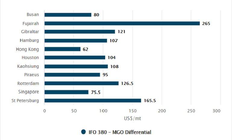 IFO380 e MGO0.1 Diferencial para a maioria dos portos de abastecimento 11 de abril de 2020 (Fonte Bunkerindex.com)