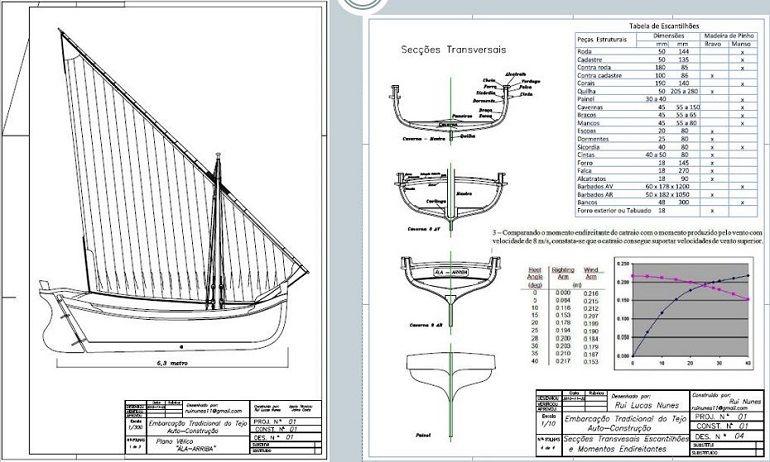 O projeto de construção tradicional - aprovado e emitido Declaração de Conformidade ISO 12217-2 (imagem Eng. Rui Nunes)