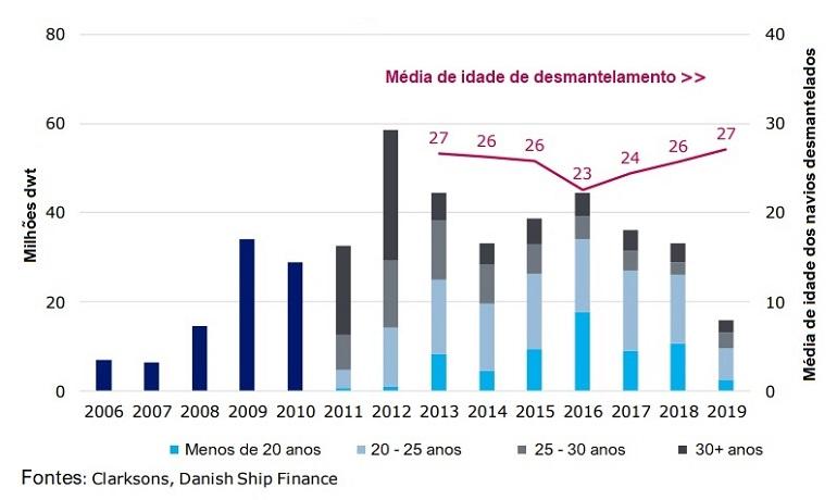 Idade média média dos navios do comércio internacional abatidos e reciclados nos últimos 14 anos. 60% dos navios demolidos em 2019 tinham menos de 26 anos. (fonte Clarkons, Danish Ship Finance)