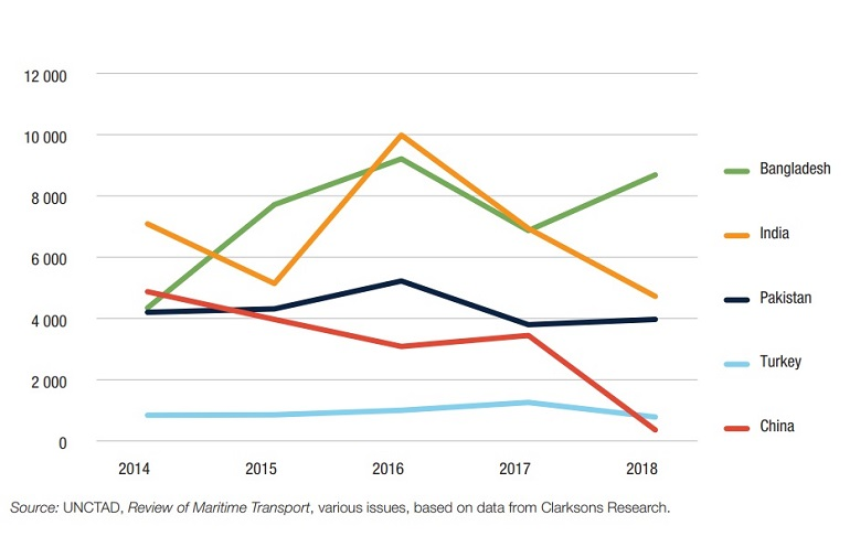 Distribuição de países com maior quota na indústria de desmantelamento de navios, entre 2014 e 2018. (fonteUNCTAD, Review of Maritime Transport, várias edições, baseada nos dados publicados por Clarkons Research)