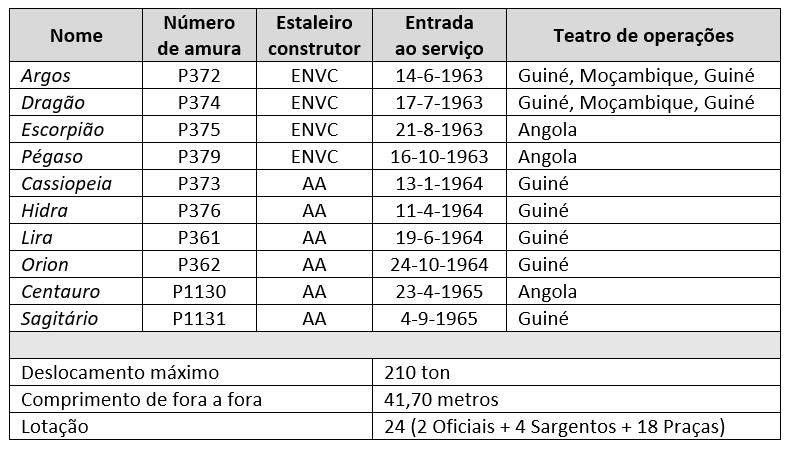 As dez lanchas da classe ARGOS, foram construídas em Viana do Castelo e no Alfeite, entre 1963 e 1965 (imagem Arlindo Rodrigues da Costa)
