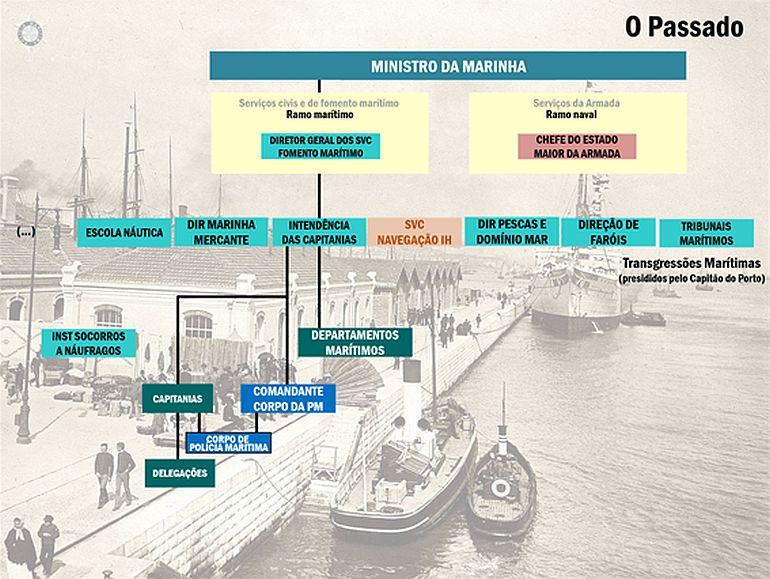 A inserção da PM na organização da Marinha no passado