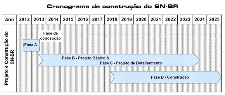 Cronograma do programa SN-BR (imagem MB)