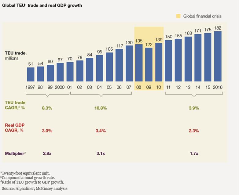 Crescimento do parque de contentores comparado com o do GDP