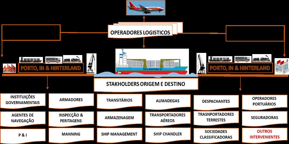 Cadeia logística de cargas marítimas