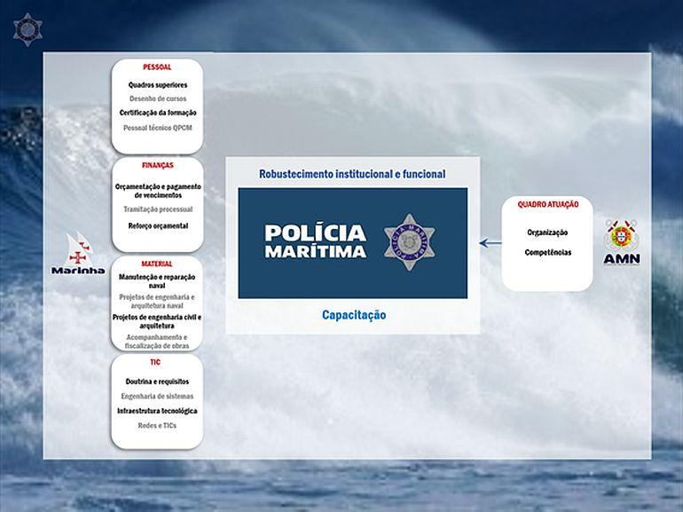 Polícia Marítima, o Futuro