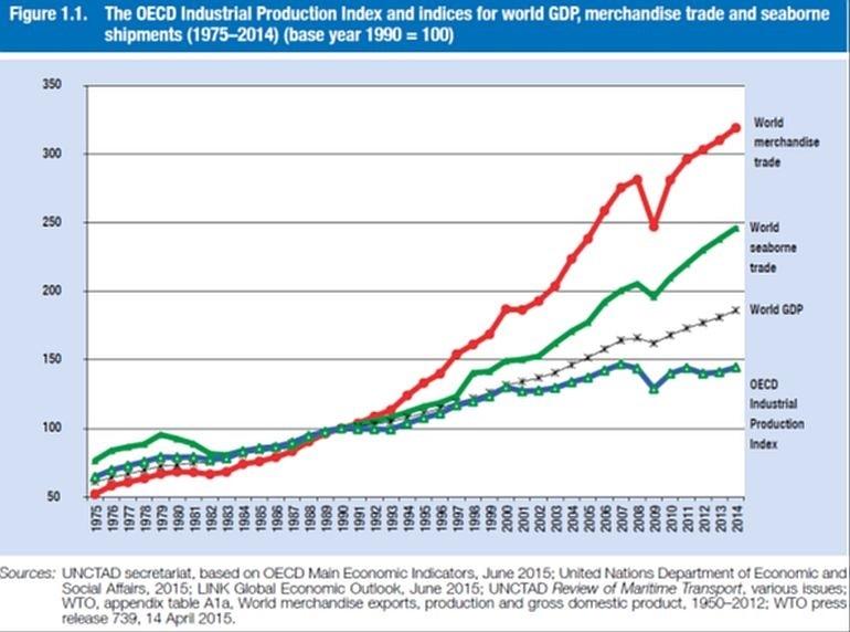 Evolução comparada do comércio marítimo mundial, com o comércio mundial de mercadorias, o PIB mundial e o índice da produção industrial (1975 - 2014)