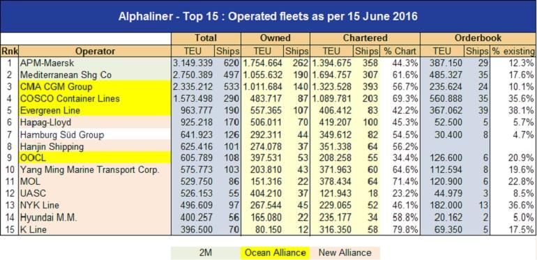 Lista dos 15 maiores armadores mundiais em junho de 2016 (fonte agência ALPHALINER) Marinha de Comércio