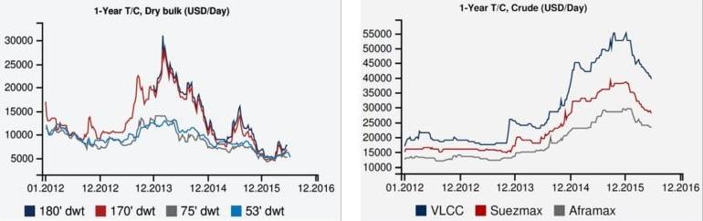 Níveis de frete anuais (2012-16) por dimensão de navios para transporte de granéis sólidos e líquidos (fonte Fearnleys 2016)