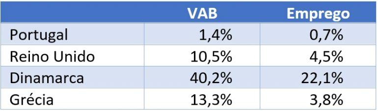 Peso do Transporte Marítimo, na Economia Azul
