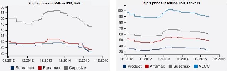 Preço dos navios em Milhões USD (2012-16) (fonte Fearnleys 2016)